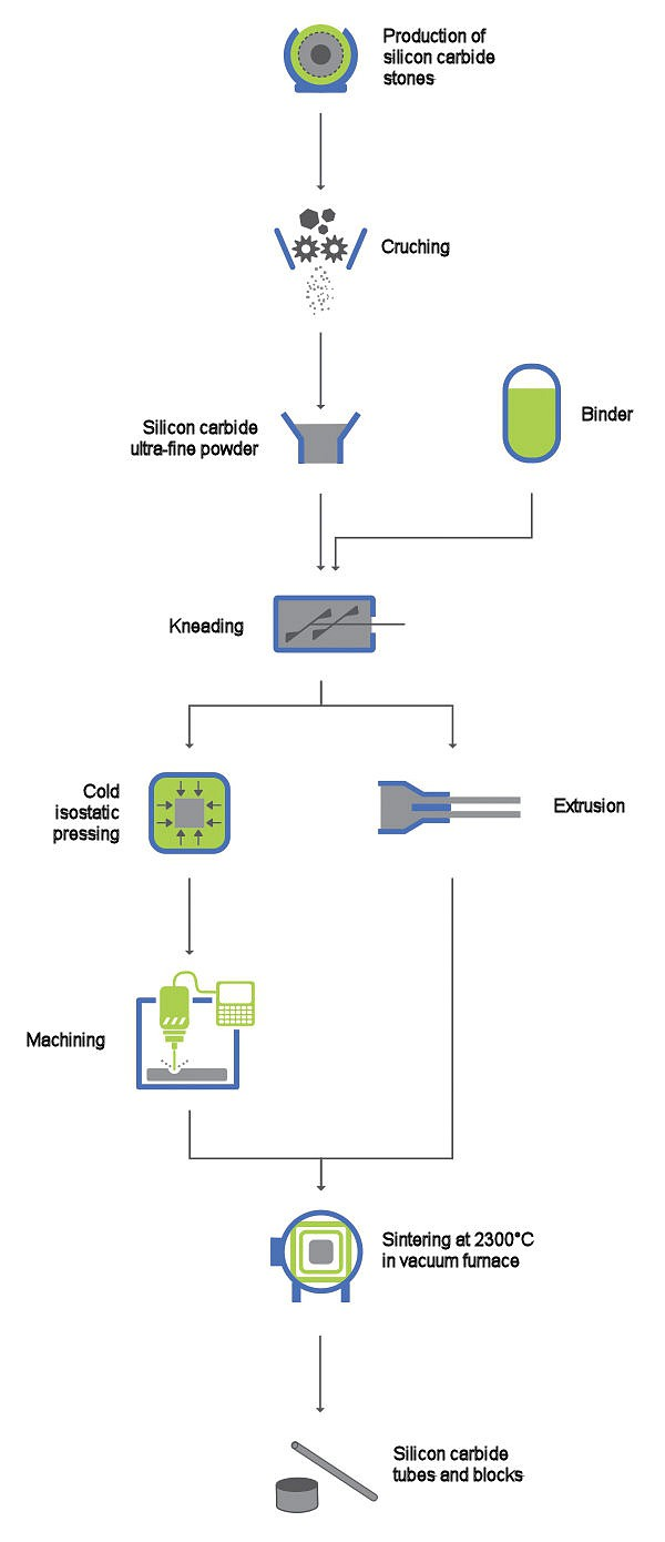The silicon carbide manufacturing process
