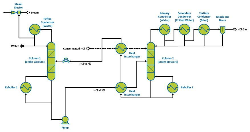 Dual pressure process