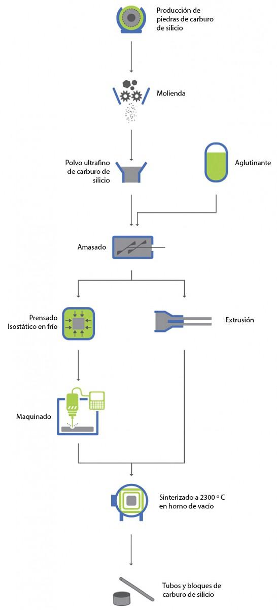 Ejemplo De Diagrama De Proceso De Flujo En Industria Manual Guide